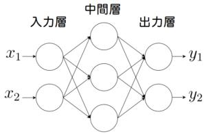 ニューラルネットワークのイメージ画像