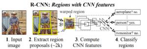 R-CNNのネットワーク
